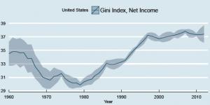 Indice di Gini negli Stati Uniti